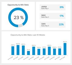 The Opportunity to Win ratio is a sales KPI displaying the efficiency of your sales prepresentative at closing a deal Sales Dashboard, Dashboard Design, Sales Report Template, Marketing Report, Website Themes, Dashboards, Learn English, Opportunity, Templates
