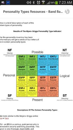 My myer briggs personality test results