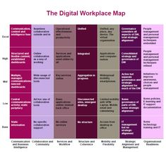 Digital-Workplace-Maturity-Map-dwmapping-diagram.jpg (600×546)
