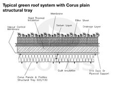 Why choose a Green Roof? Green Roof System, Brewery Design, Thermal Insulation, Garden Tools, Deck, Image, Yard Tools, Front Porches, Decks