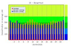 Air Pollution Data Cvo Hoboken Aav Wiskunde B 2 Pinterest Air