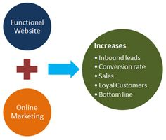 Create integrated Websites as Marketing solutions with Mobile strategy, Social Media branding and Local Search Engine Optimization with high lead generation and conversion rates. The Website Marketing packages are created to directly increase your inbound leads, sales, loyal customers and bottom line.