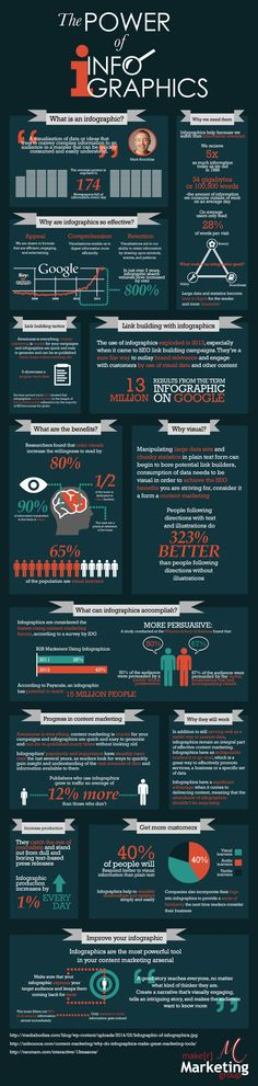 The Power of #Infographics.  Information is also relevant for student learning in the classroom.