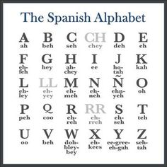 Spanish Alphabet and Spelling Aloud Lesson (Editable)You can find Spanish alphabet and more on our website.Spanish Alphabet and Spelling Aloud Lesson (Editable) Spanish Help, Spanish Notes, Spanish Lessons For Kids, Preschool Spanish, Spanish Basics, Spanish Teaching Resources, Spanish Lesson Plans, Spanish Phrases, Spanish Grammar