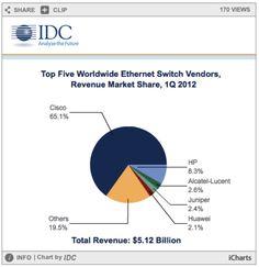 Top 5 Worldwide Ethernet Vendors @Cisco [chart] via @IDC