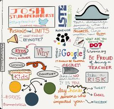 My #sketchnote of @stumpteacher's excellent keynote today at #ISTE2015. Thanks for the inspiration!