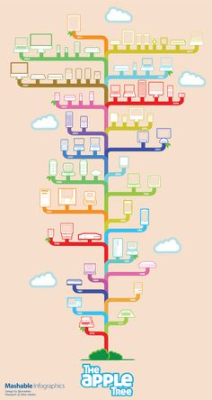 Data + Design Project  The Apple Tree: A Visual History of Apple Products Infographic