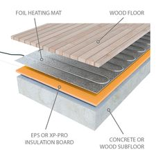 ProWarm™ Electric Underwood Heating Mats provide a reliable and effective underfloor heating syste