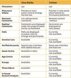 Sina Weibo versus Twitter. Source: Greenbook