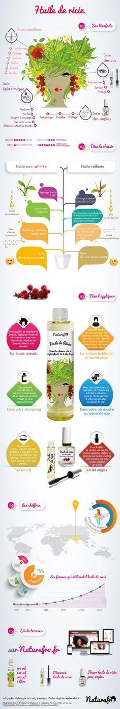 Infographie sur l'huile de ricin cheveux, cils et ongles, appelé aussi huile de…