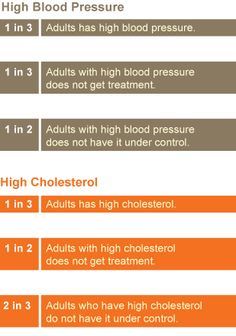 By the Numbers. High Blood Pressure:  1 in 3 Adults has high blood pressure; 1 in 3 Adults with high blood pressure does not get treatment; ...CDC Article  February 2011