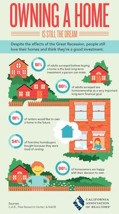 Home ownership is still a good idea to most people. The best part is that most people by a home are happy they did.Home ownership is still a good idea to most people. The best part is that most people by a home are happy they did. Home Buying Tips, Buying Your First Home, Home Buying Process, Real Estate Information, Real Estate Tips, California Real Estate, First Time Home Buyers, Home Ownership, Best Investments