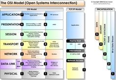 Comparison Between OSI and TCP/IP Model Technology Hacks, Computer Technology, Computer Programming, Computer Science, Network Layer, It Network, Modelo Osi, Cisco Certifications, Information Technology