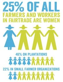 Ever wondered how many farmers and workers are involved with Fairtrade? How Fairtrade sales are doing? Or how the Fairtrade Premium is used? Trade Federation, Women Facts, International Relations, Women's Rights, Human Rights, Fair Trade, Women Empowerment, Infographics, America