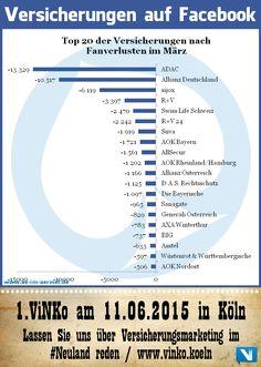 Versicherungen auf Facebook - Aktuelle Zahlen April 2015 #Versicherung #Facebook #Infografik