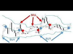 Learn Four Powerful Bollinger Band Trading Strategies - YouTube