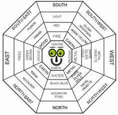 Chinese Feng Shui Practitioners Say That Good Feng Shui House Layout Has A Significant Impact On