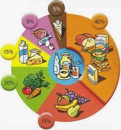 DiverCiencias - Ceutí: La rueda, el rombo y la pirámide de los alimentos
