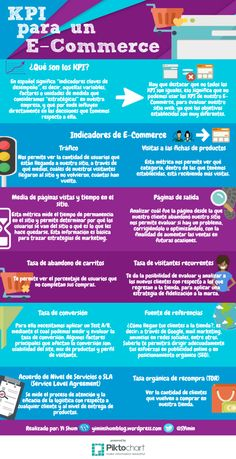 KPI's para Comercio Electrónico #infografia #infographic #ecommerce