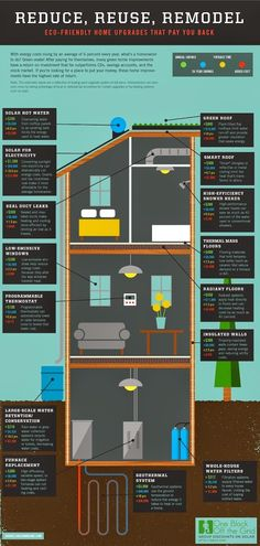 The Economics Of Making Your House More Energy Efficient | Homes and styles