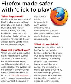 According to WebUser Mag, Firefox14 will by default restrict Flash, Java & pdf's from automatically playing
