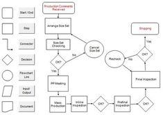 Flow Chart is ideal for communicating