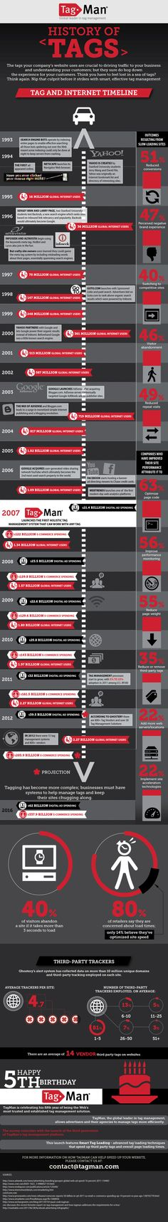 The history of tag management [infographic] | Econsultancy