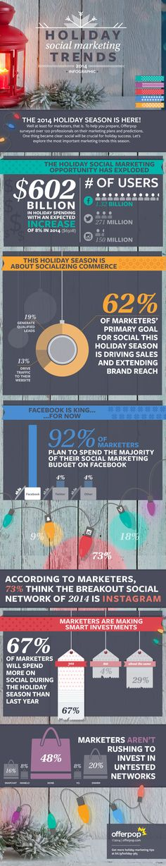 What America's Retailers Are Spending on Social Media This Holiday Season (Infographic)
