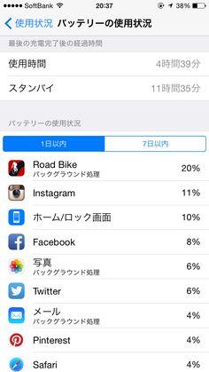 2014年10月19日のiPhone 6バッテリー使用状況!スタンバイ時間11時間35分、使用時間4時間39分。スタンバイ時間短くも使用時間多い。サイクリングアプリ多めに使用でした。帰宅後もほぼiPhone。
