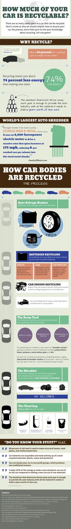 How Much of Your Car is Recyclable?