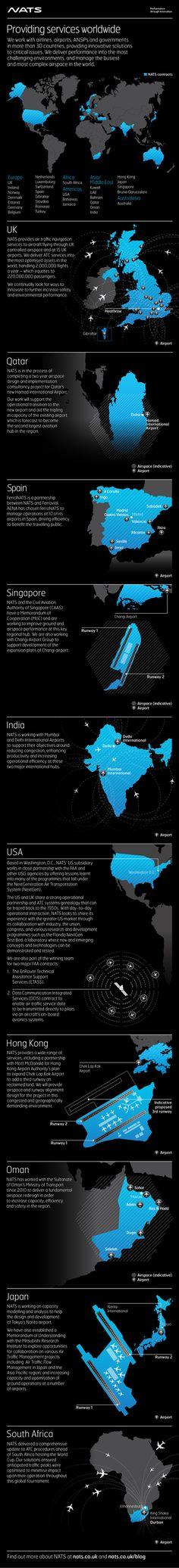 Infographic: NATS around the world - NATS Blog