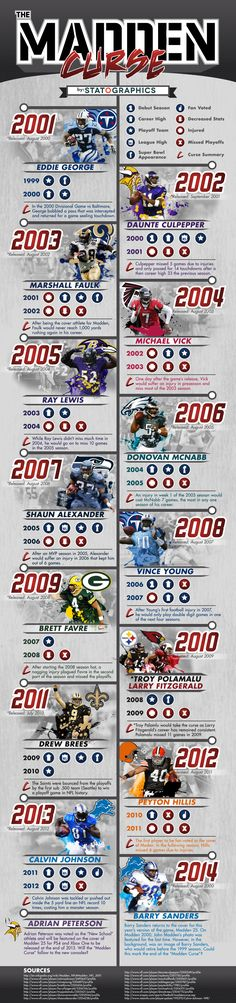 We created this statographic on the release of NFL Madden 25 to look into past instances of the Madden curse.