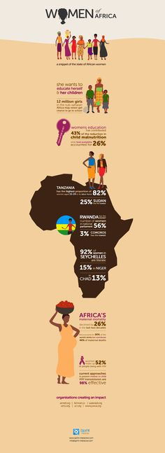 Interesting infographic on the state of African women #Africa #women #infographic