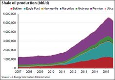 Shale oil production