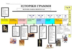 Greek History, Roman History, School Lessons, Civilization, Mythology, Periodic Table, Teaching, Education, Modern