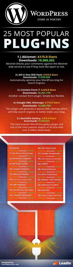 #Infográfico - Os 25 plugins mais populares do #WordPress