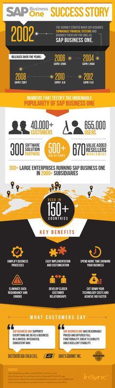 Infograph_vesrion3_SAP