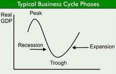 Estrategias de inversión a través de los ciclos económicos