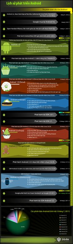 Lịch sử phát triển Android