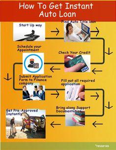 Info graphics of Instant Auto Loan For more details visit https://www.instantautotitleloans.com/