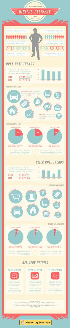 Digital Delivery #infograph