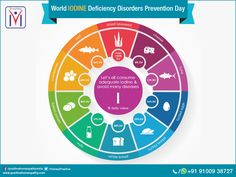 October 21st is the World Iodine Deficiency Disorders Prevention Day. Let's all consume adequate iodine and avoid many diseases.