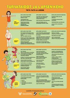 Pikku Kakkonen: turvataidot ja lapsen keho | Lapset | yle.fi School Themes, Early Childhood Education, Occupational Therapy, Social Skills, Self Esteem, Fun Facts, Kindergarten, Preschool, Parenting