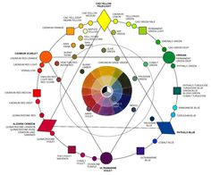 color_wheel_KILLER adaptada a olis per Miguel Montoro Color Mixing Guide, Color Mixing Chart, Color Charts, Paint Color Wheel, Paint Colors, Paint Charts, Oil Painting Pictures, Watercolor Tips, L And Light