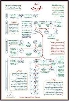 Education Discover l-heritage. Islam Beliefs, Duaa Islam, Islamic Teachings, Islam Religion, Islam Muslim, Islam Quran, Islamic Posters, Islamic Phrases, Islamic Quotes