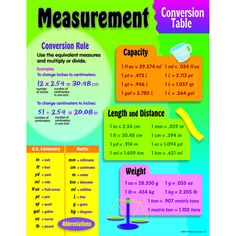 CHART MEASUREMENT CONVERSION