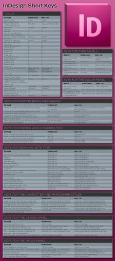 InDesign keyboard shortcuts!