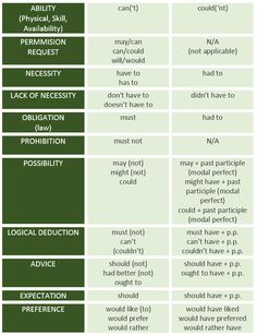 english Modal verbs and their meaning - learn English, english, grammar, modals, verbs {Help during your studies English Teaching Materials, English Resources, English Tips, Education English, English Lessons, Teaching English, English English, English Grammar Test, English Verbs