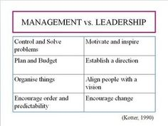 People tend to confuse leadership and management and think they are the same. They are not!   #leadership