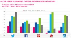 social network growth - Google Search